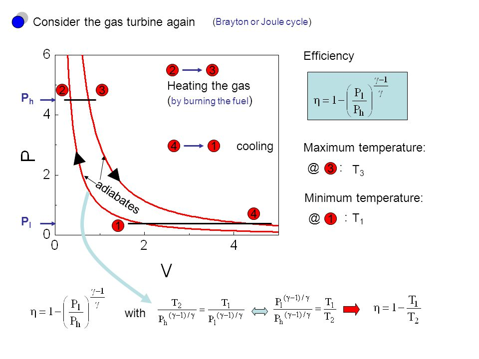Consider the gas turbine again