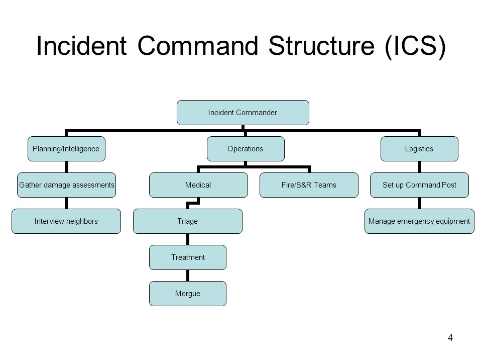 Incident Command Structure (ICS)