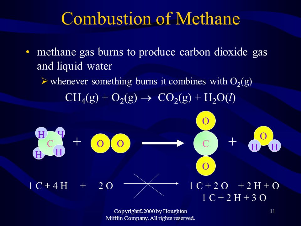 Combustion of Methane +