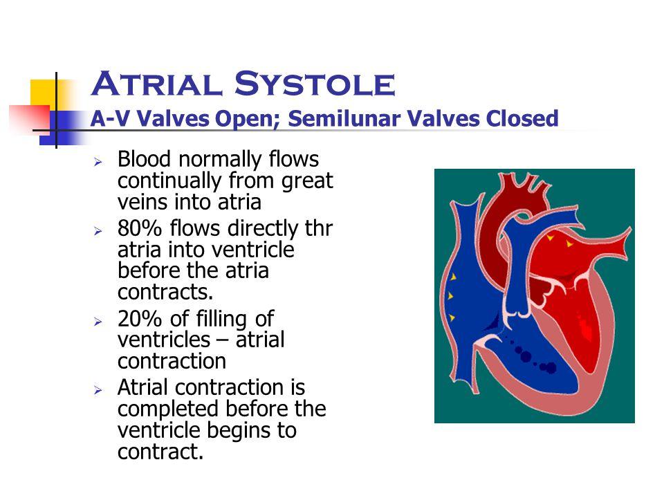 Atrial Systole A-V Valves Open; Semilunar Valves Closed