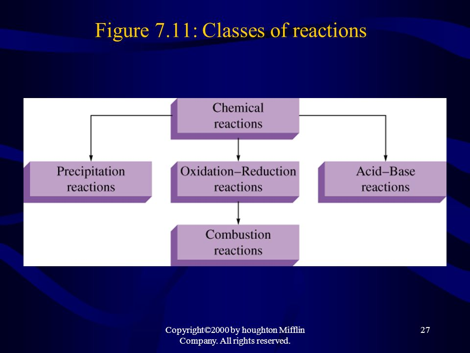 Figure 7.11: Classes of reactions