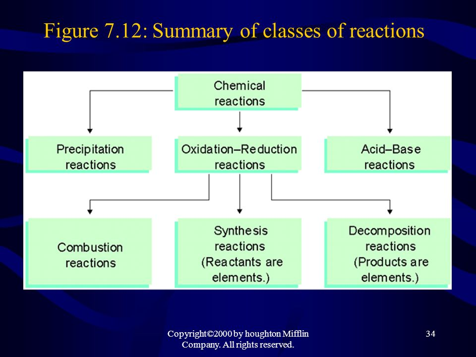 Figure 7.12: Summary of classes of reactions