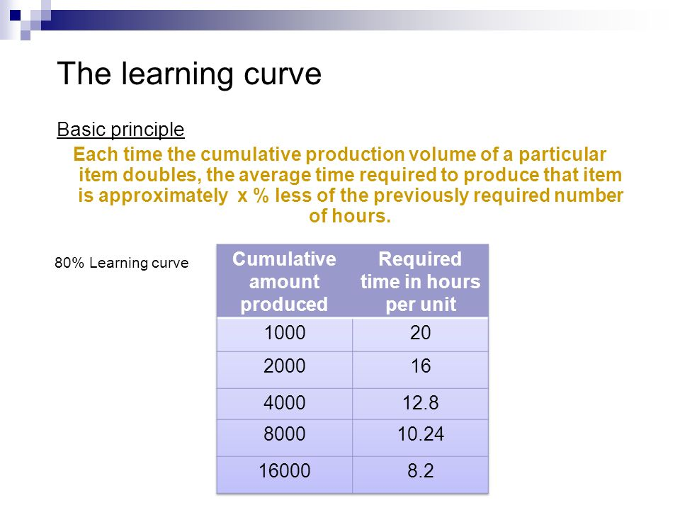 Cumulative amount produced Required time in hours per unit