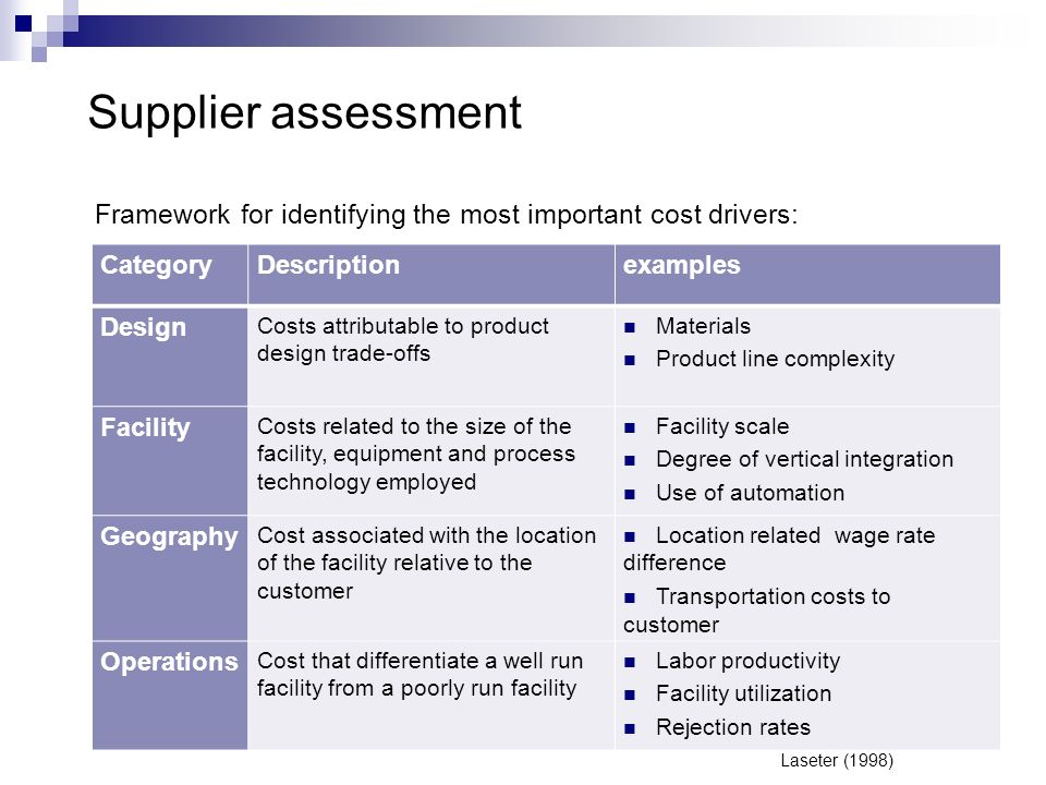 Supplier assessment Framework for identifying the most important cost drivers: Category. Description.