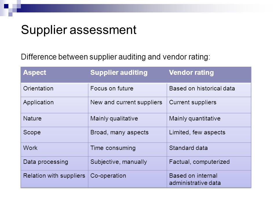 Supplier assessment Difference between supplier auditing and vendor rating: Aspect. Supplier auditing.