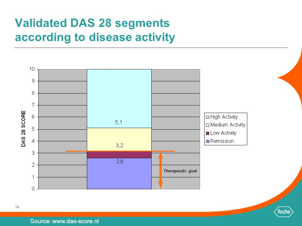 Validated DAS 28 segments according to disease activity