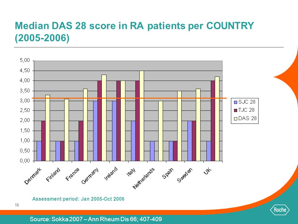 Median DAS 28 score in RA patients per COUNTRY (2005-2006)