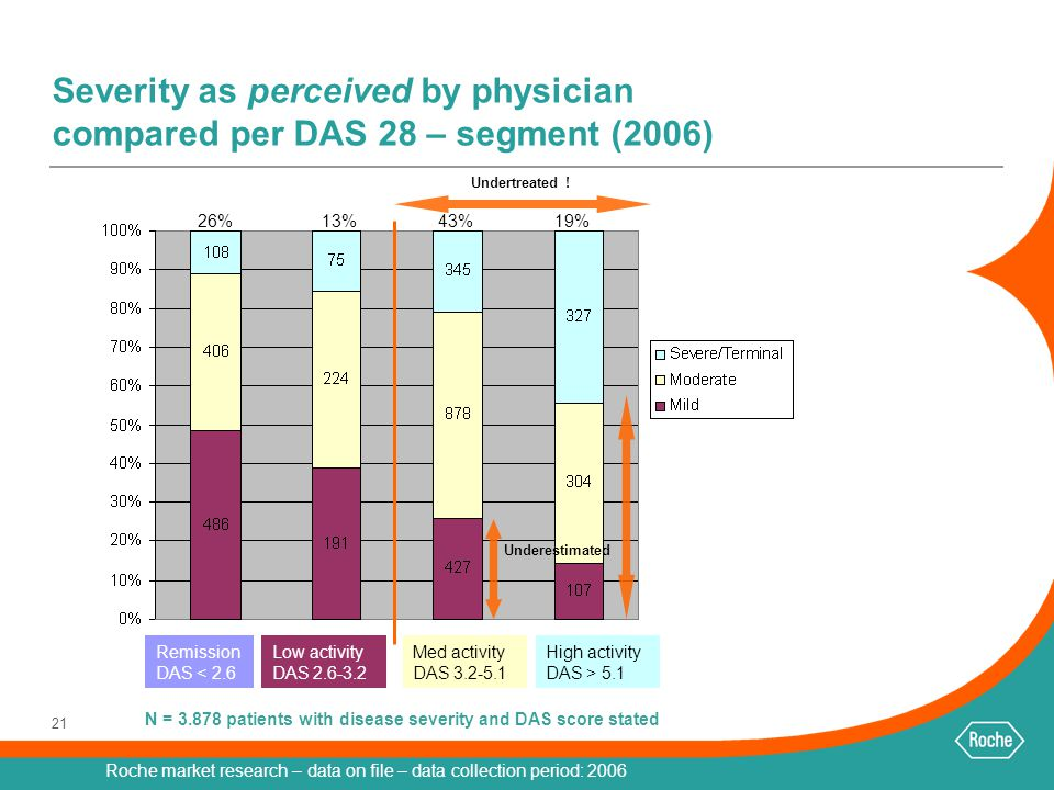 N = 3.878 patients with disease severity and DAS score stated
