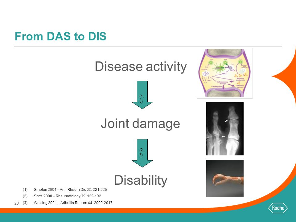 Disease activity Joint damage Disability From DAS to DIS (1,3) (2,3)