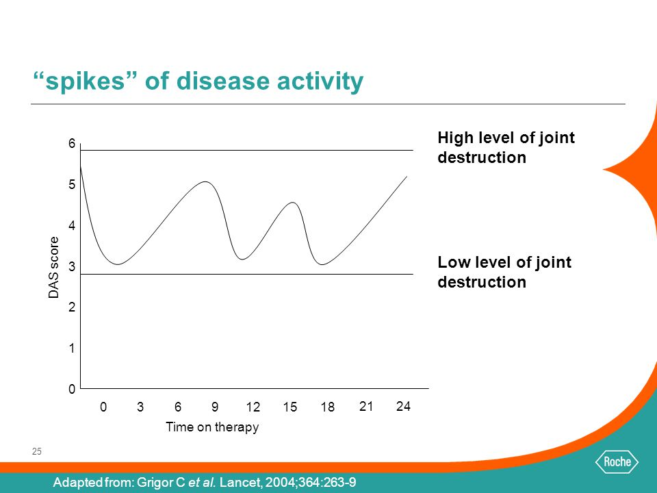 spikes of disease activity
