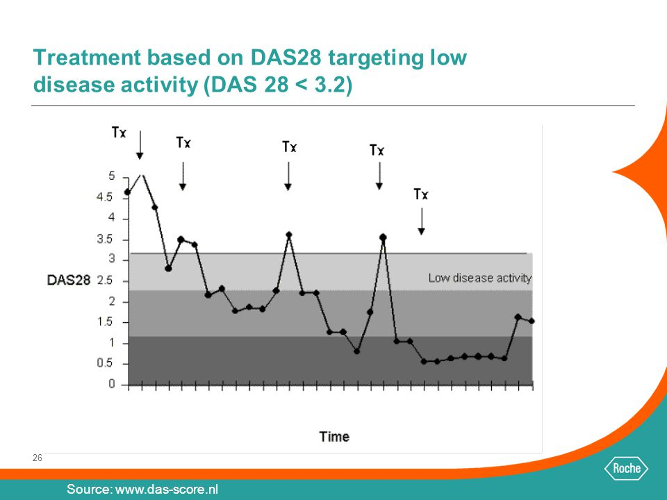 Treatment based on DAS28 targeting low disease activity (DAS 28 < 3