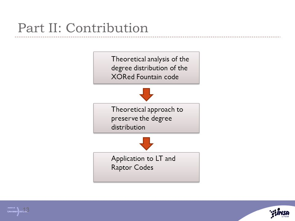 Part II: Contribution Theoretical analysis of the degree distribution of the XORed Fountain code.
