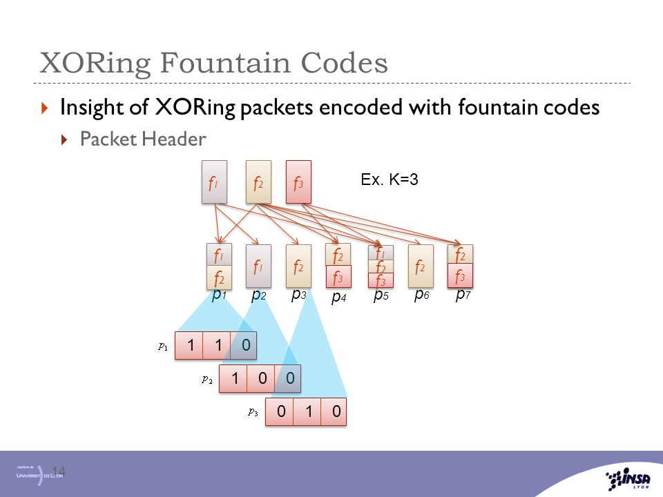 XORing Fountain Codes Insight of XORing packets encoded with fountain codes. Packet Header. f1. f2.