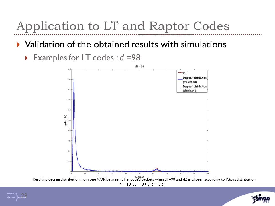 Application to LT and Raptor Codes