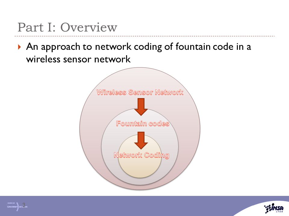 Part I: Overview An approach to network coding of fountain code in a wireless sensor network. Wireless Sensor Network.