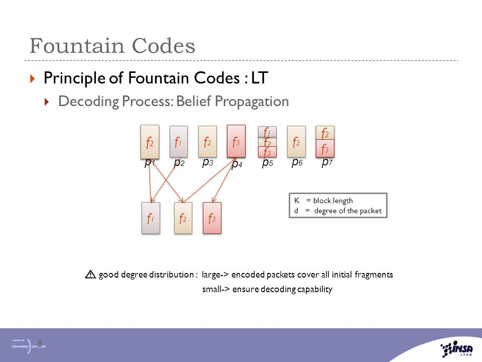 Fountain Codes Principle of Fountain Codes : LT