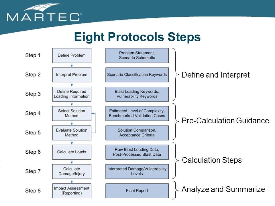 Eight Protocols Steps Define and Interpret Pre-Calculation Guidance