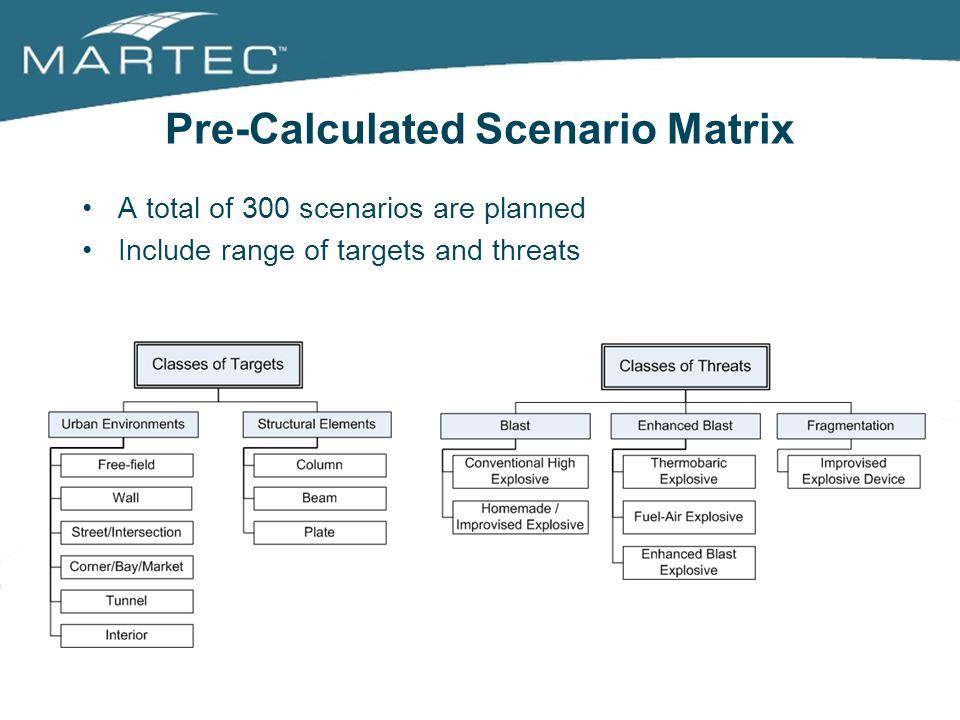 Pre-Calculated Scenario Matrix