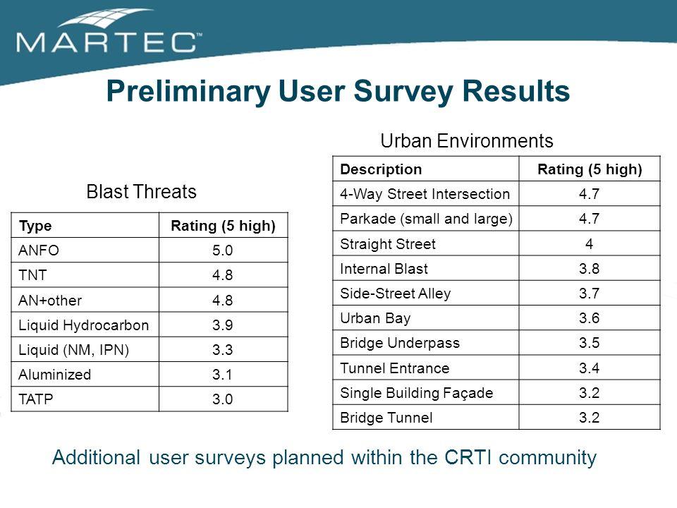 Preliminary User Survey Results
