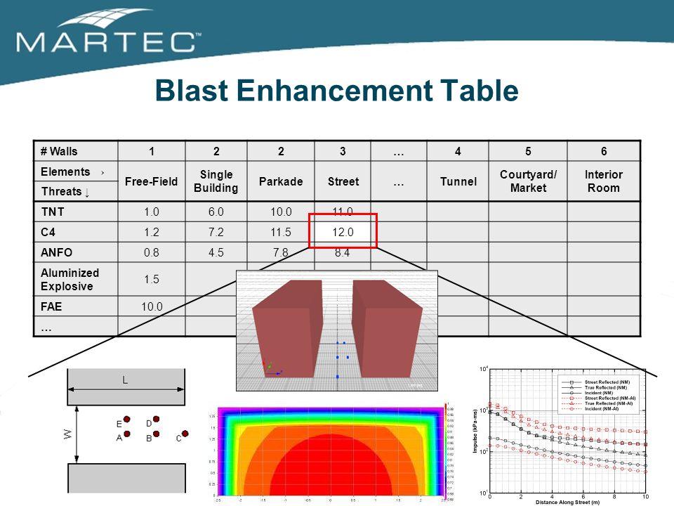 Blast Enhancement Table
