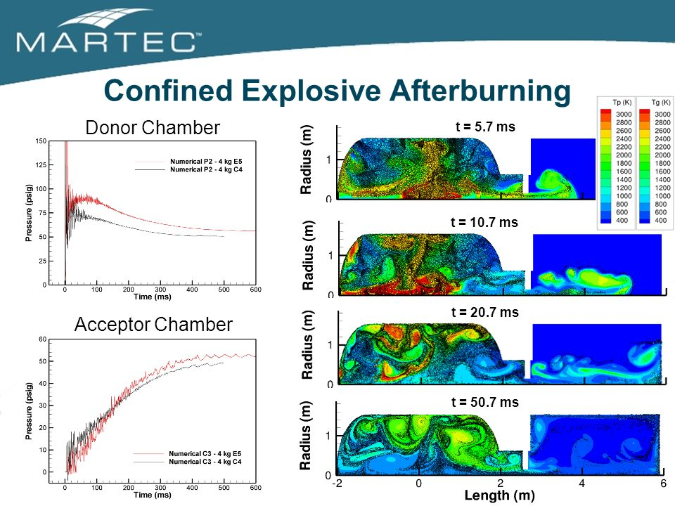 Confined Explosive Afterburning