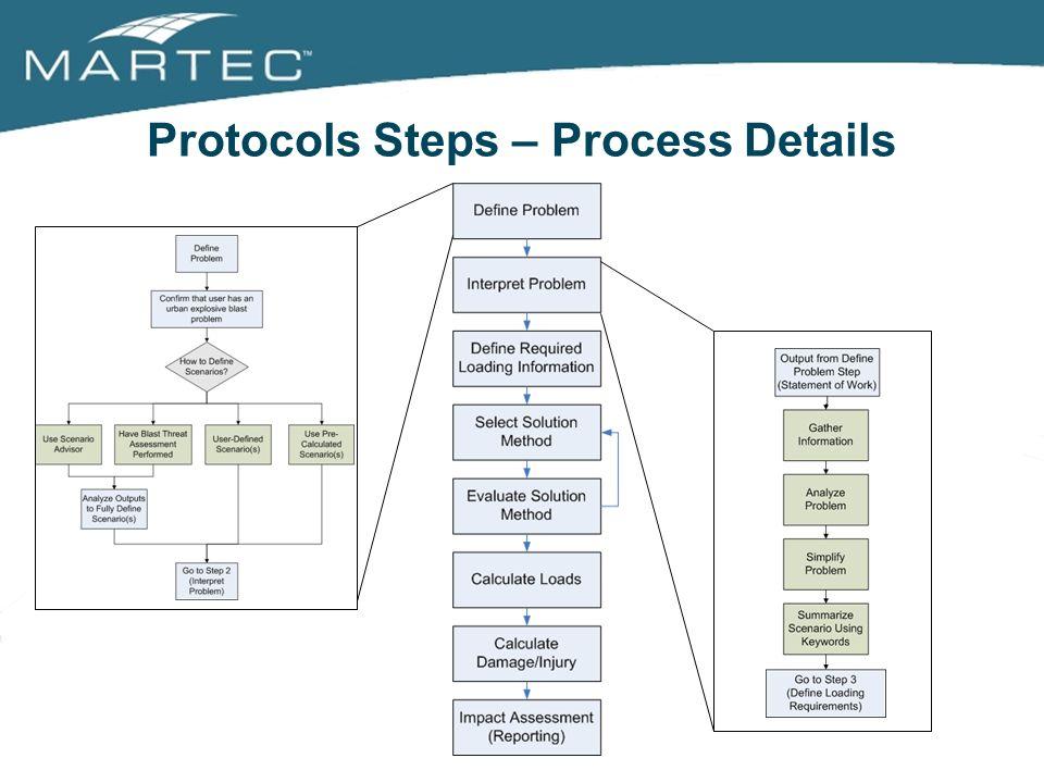 Protocols Steps – Process Details