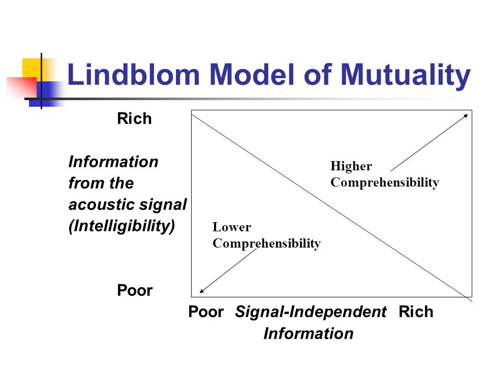 Lindblom Model of Mutuality