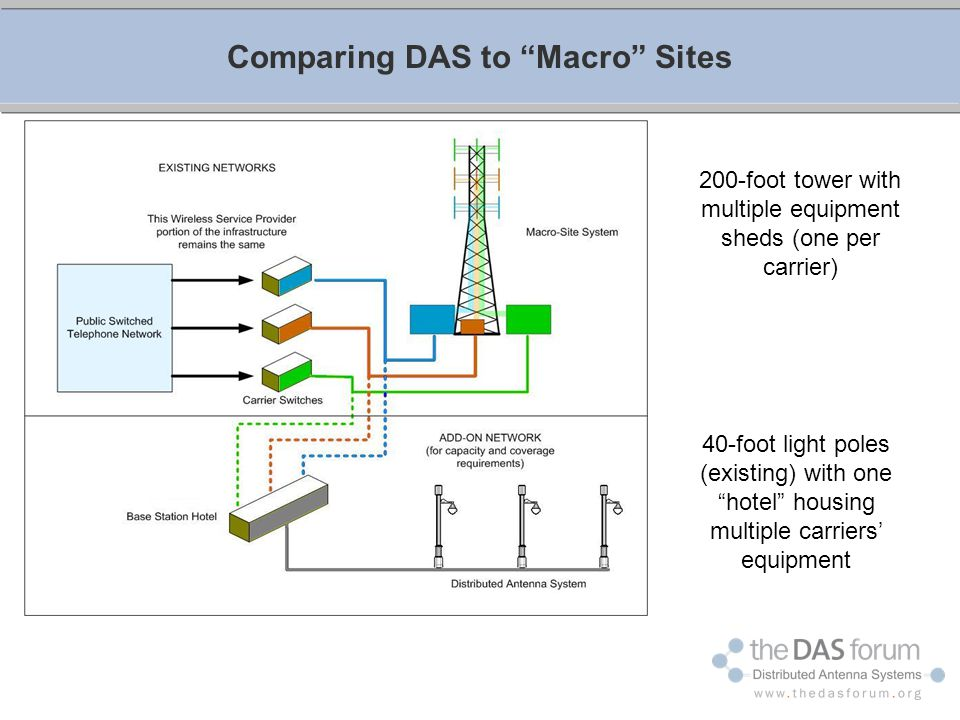 Comparing DAS to Macro Sites