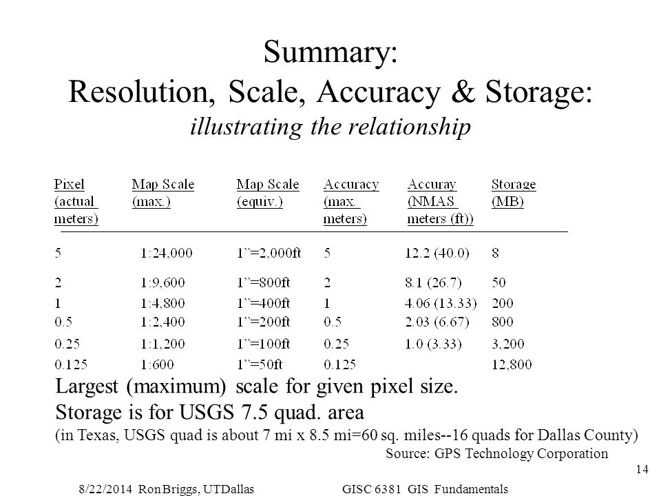 Summary: Resolution, Scale, Accuracy & Storage: illustrating the relationship