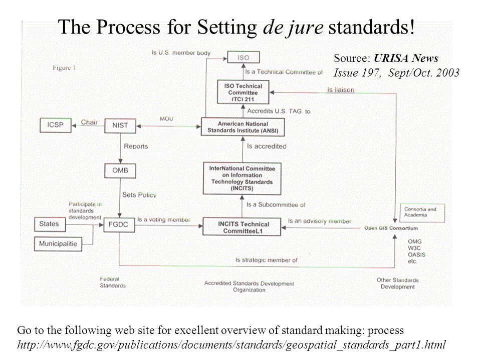 The Process for Setting de jure standards!