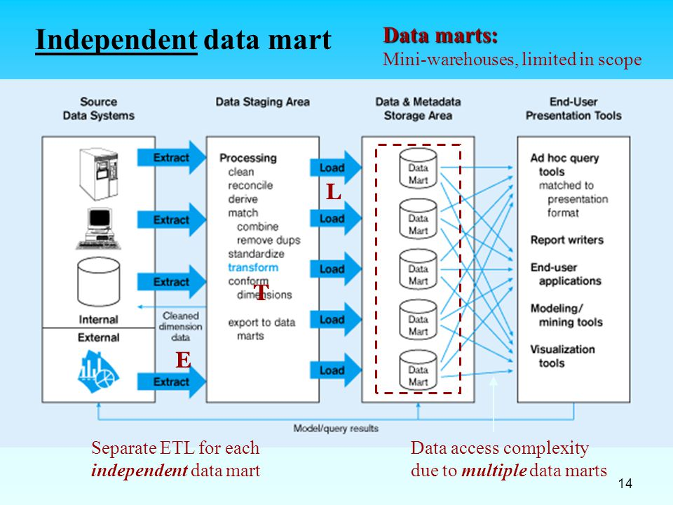 Independent data mart Data marts: L T E
