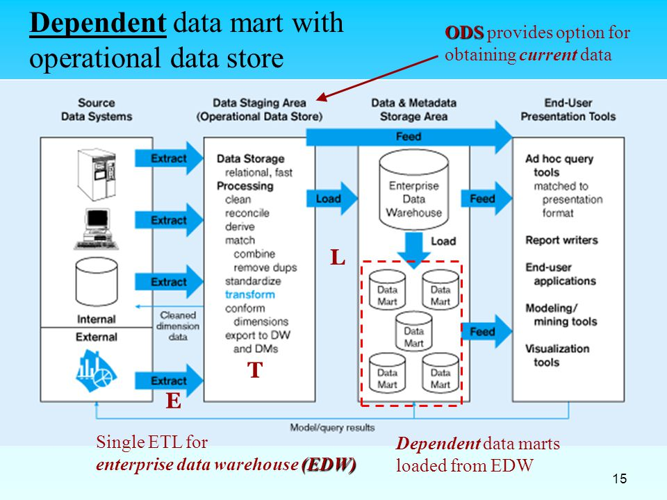 Dependent data mart with operational data store