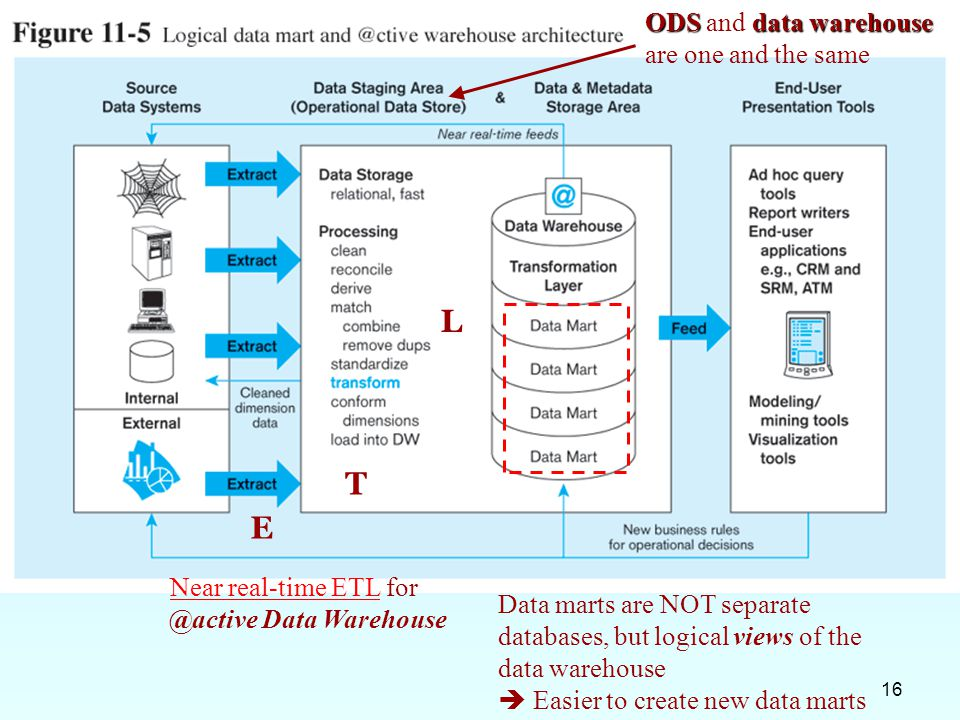 L T E ODS and data warehouse are one and the same