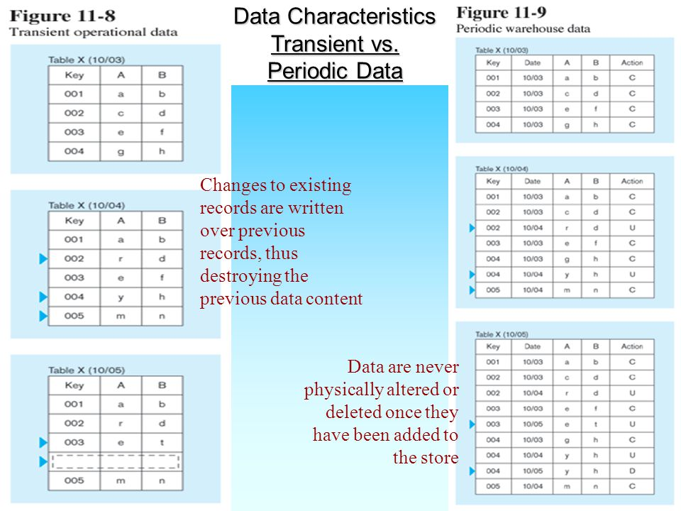 Data Characteristics Transient vs.