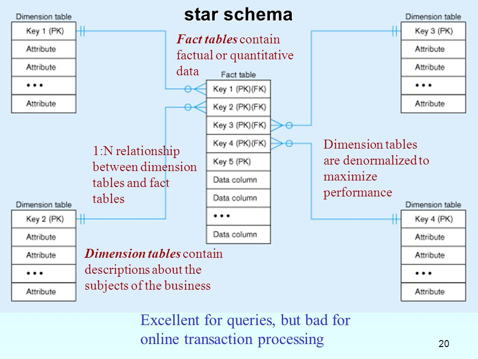 star schema Fact tables contain factual or quantitative data. Dimension tables are denormalized to maximize performance.