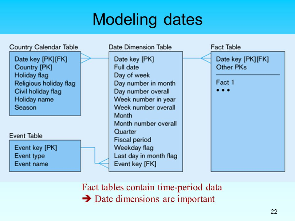Modeling dates Fact tables contain time-period data