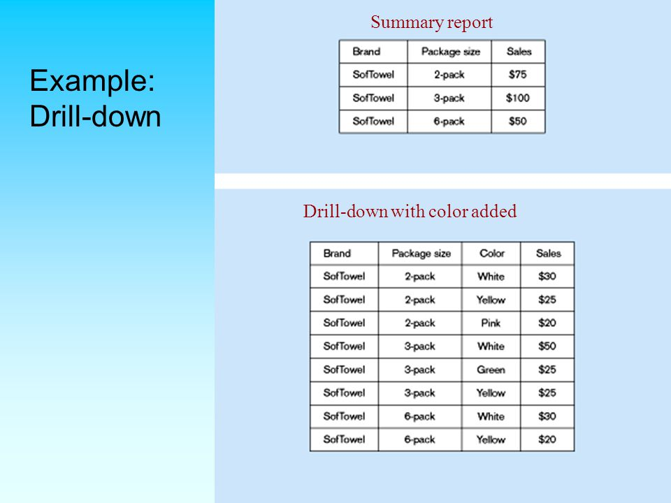 Summary report Example: Drill-down Drill-down with color added