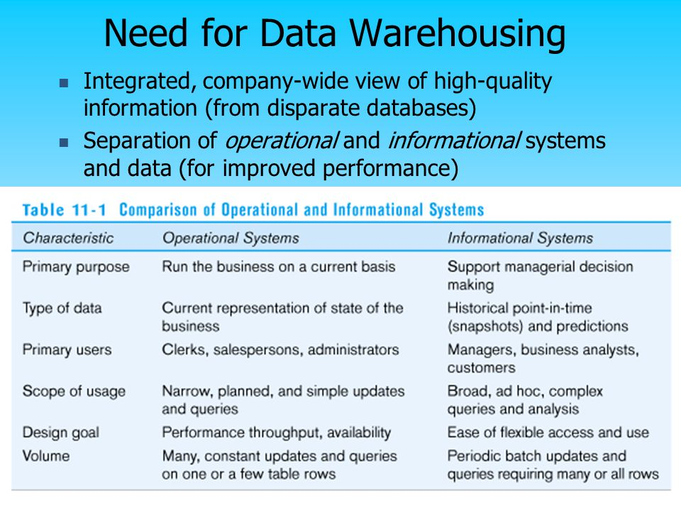Need for Data Warehousing