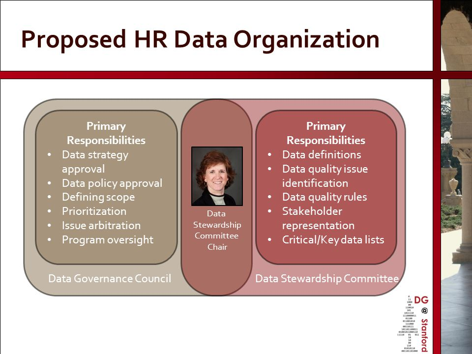 Proposed HR Data Organization