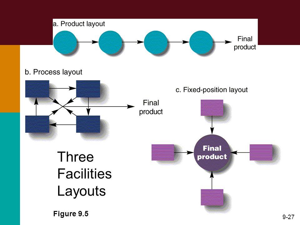 Three Facilities Layouts