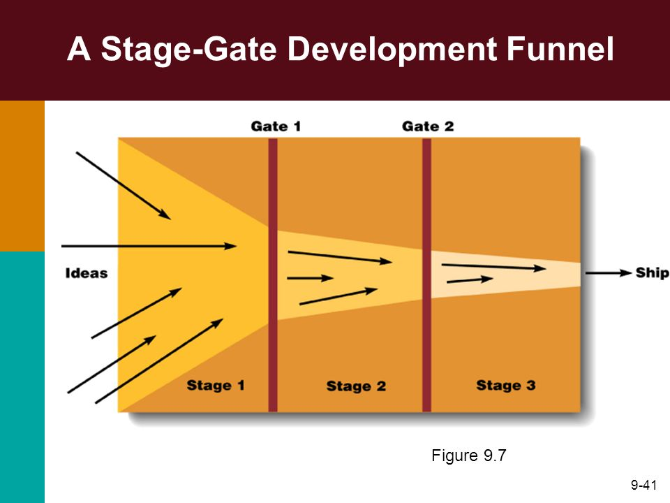 A Stage-Gate Development Funnel