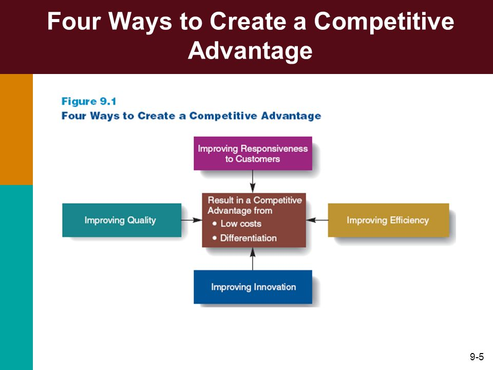 Four Ways to Create a Competitive Advantage