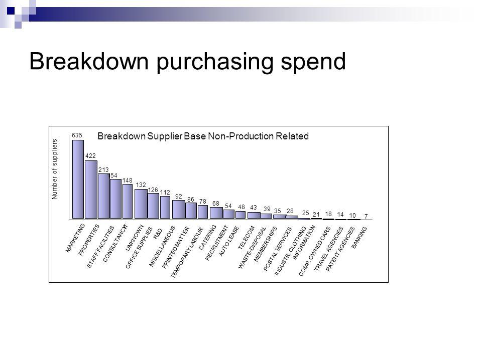 Breakdown purchasing spend