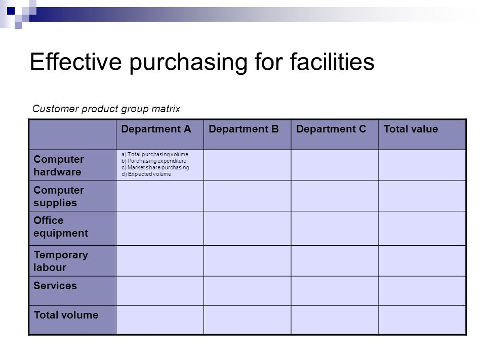 Effective purchasing for facilities