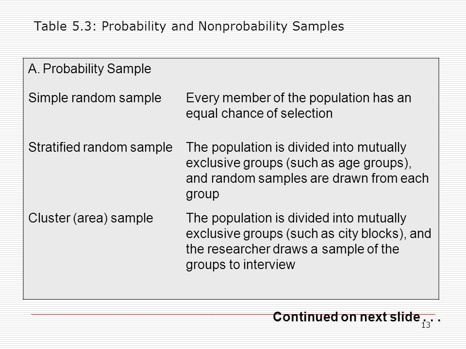 Table 5.3: Probability and Nonprobability Samples