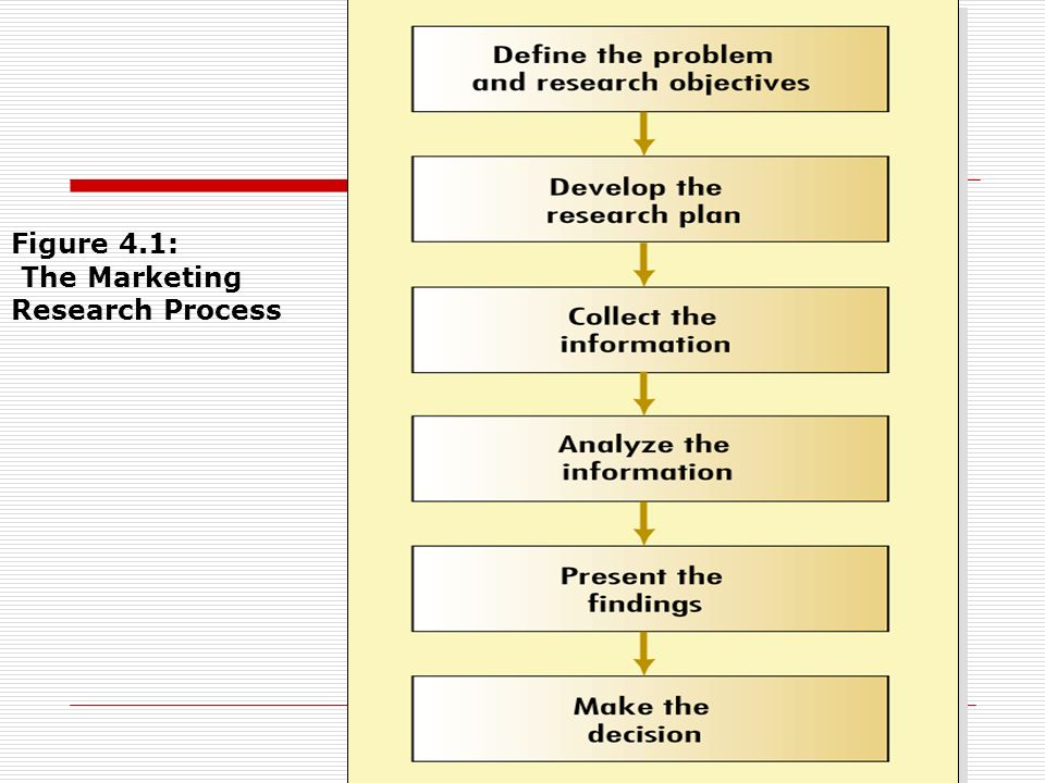 Figure 4.1: The Marketing Research Process