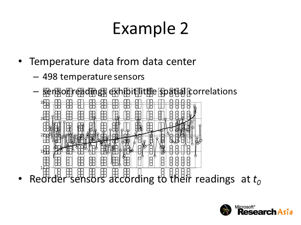Example 2 Temperature data from data center