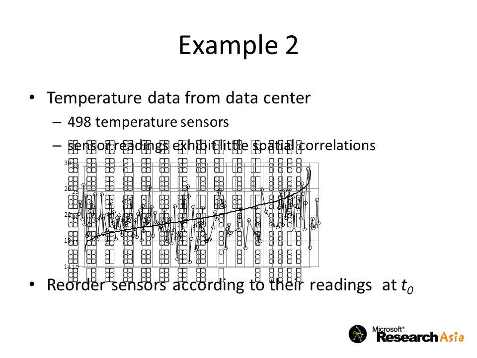 Example 2 Temperature data from data center