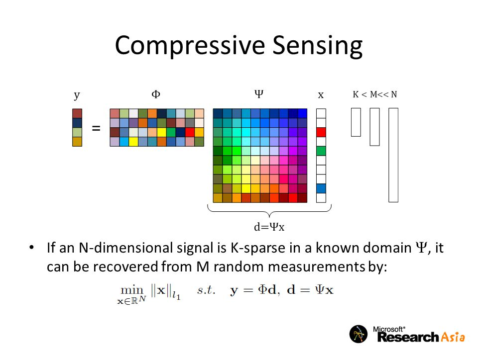 Compressive Sensing If an N-dimensional signal is K-sparse in a known domain Ψ, it can be recovered from M random measurements by: