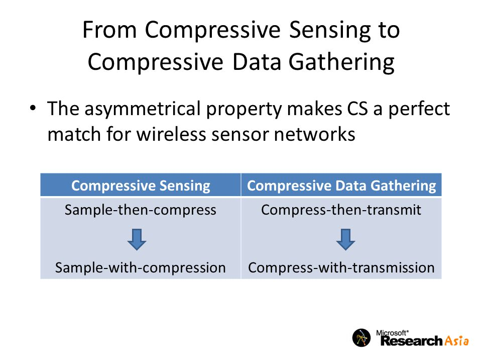 From Compressive Sensing to Compressive Data Gathering